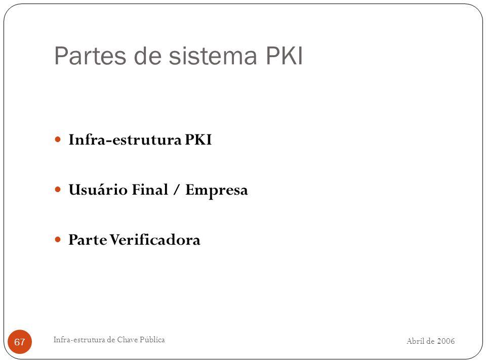 Partes de sistema PKI Infra-estrutura PKI Usuário Final / Empresa
