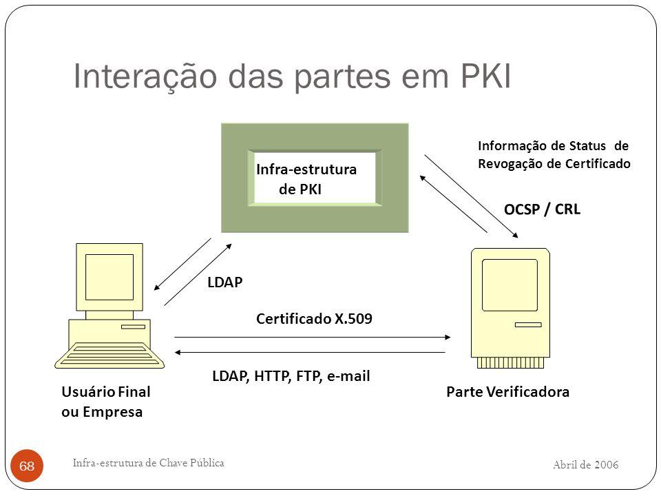 Interação das partes em PKI
