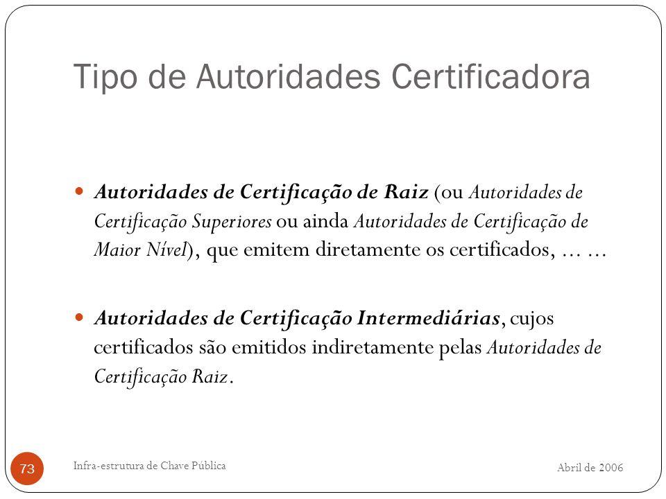 Tipo de Autoridades Certificadora