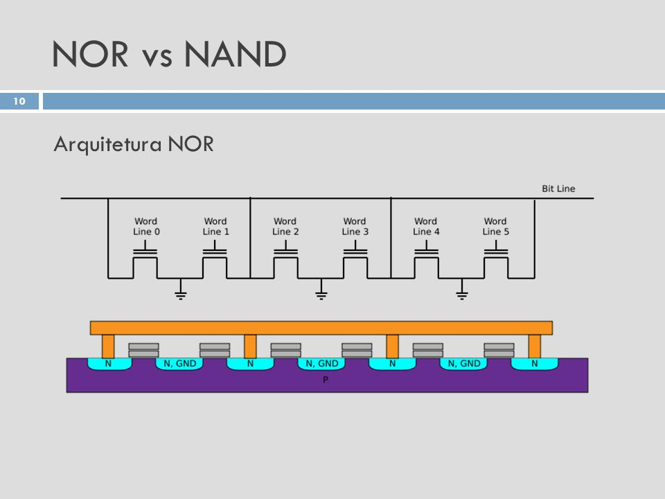 NOR vs NAND Arquitetura NOR
