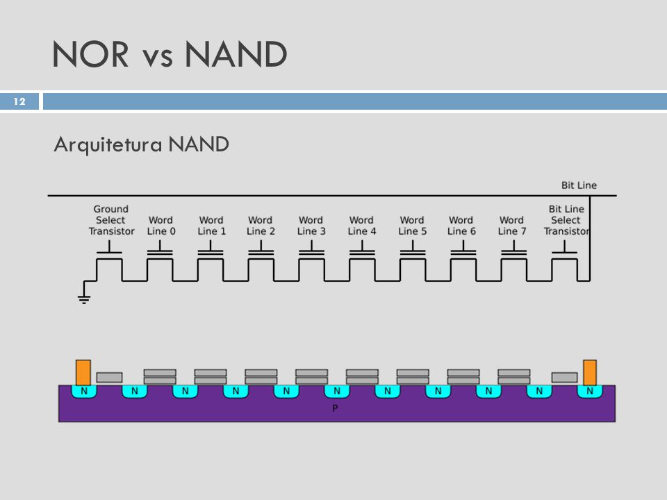 NOR vs NAND Arquitetura NAND