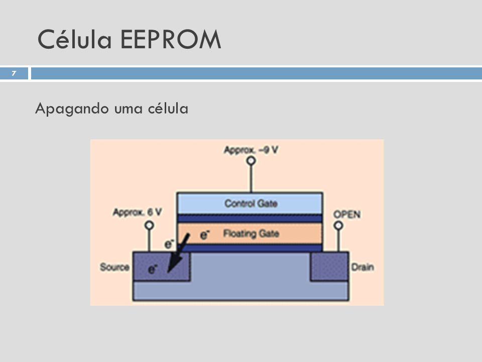 Célula EEPROM Apagando uma célula