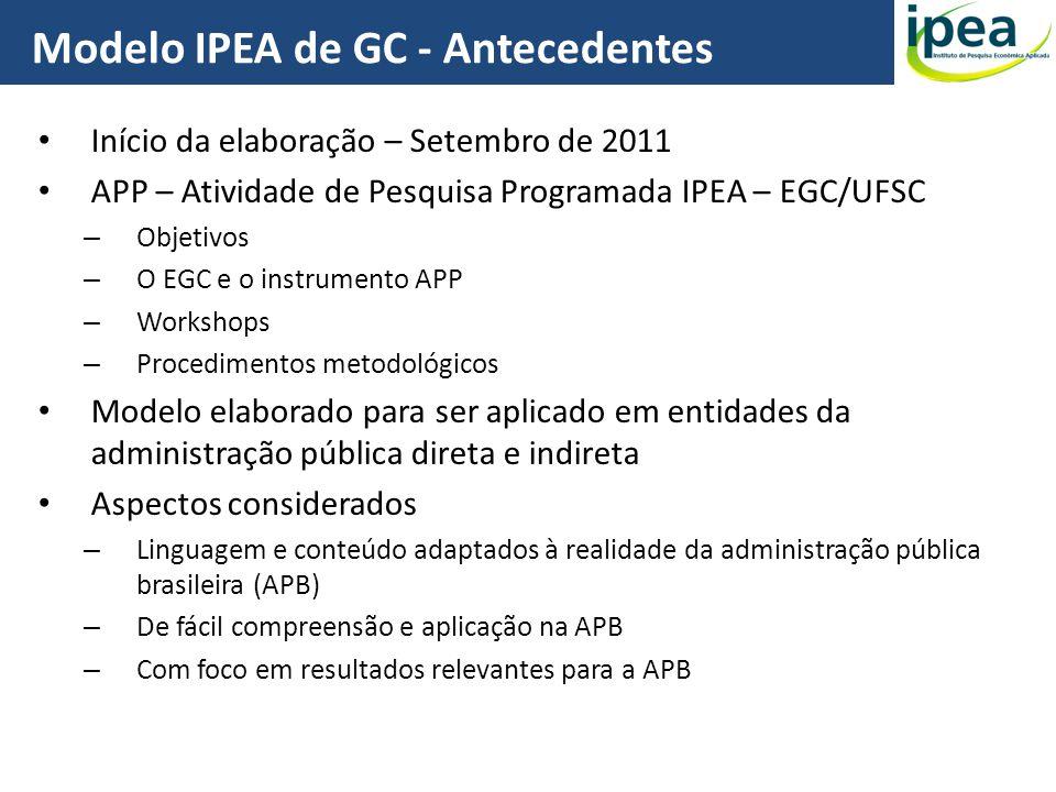 Modelo IPEA de GC - Antecedentes