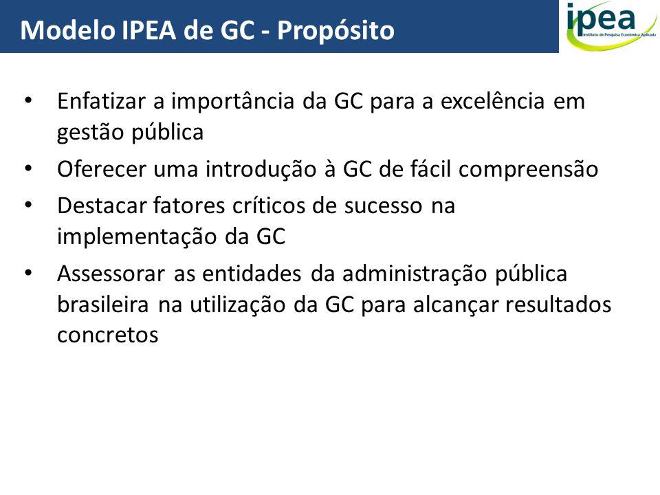 Modelo IPEA de GC - Propósito