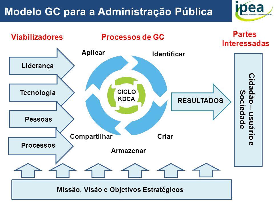 Cidadão – usuário e Sociedade Missão, Visão e Objetivos Estratégicos