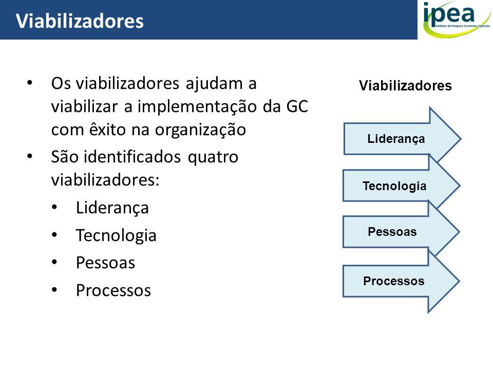 Viabilizadores Os viabilizadores ajudam a viabilizar a implementação da GC com êxito na organização.