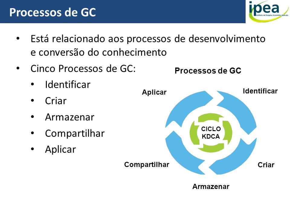 Processos de GC Está relacionado aos processos de desenvolvimento e conversão do conhecimento. Cinco Processos de GC: