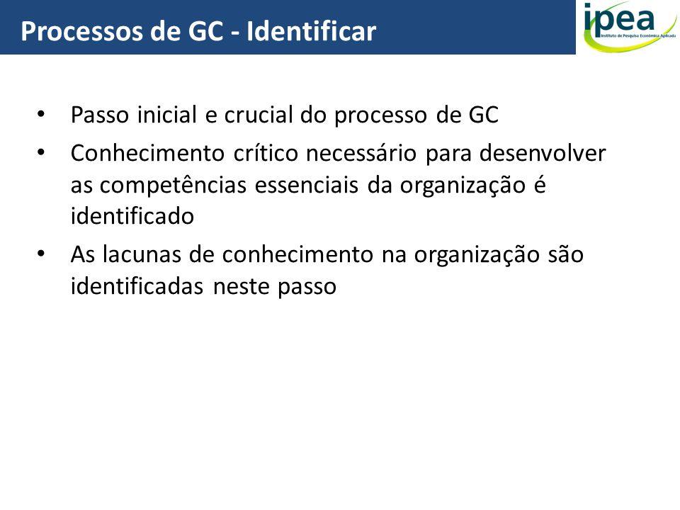 Processos de GC - Identificar