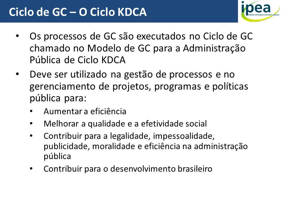 Ciclo de GC – O Ciclo KDCA