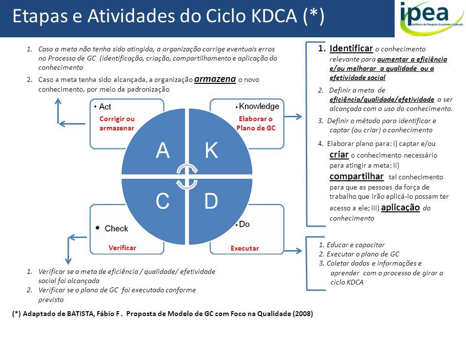 Etapas e Atividades do Ciclo KDCA (*)