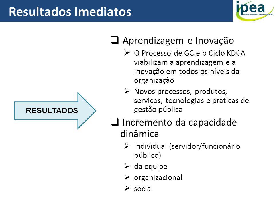 Resultados Imediatos Aprendizagem e Inovação