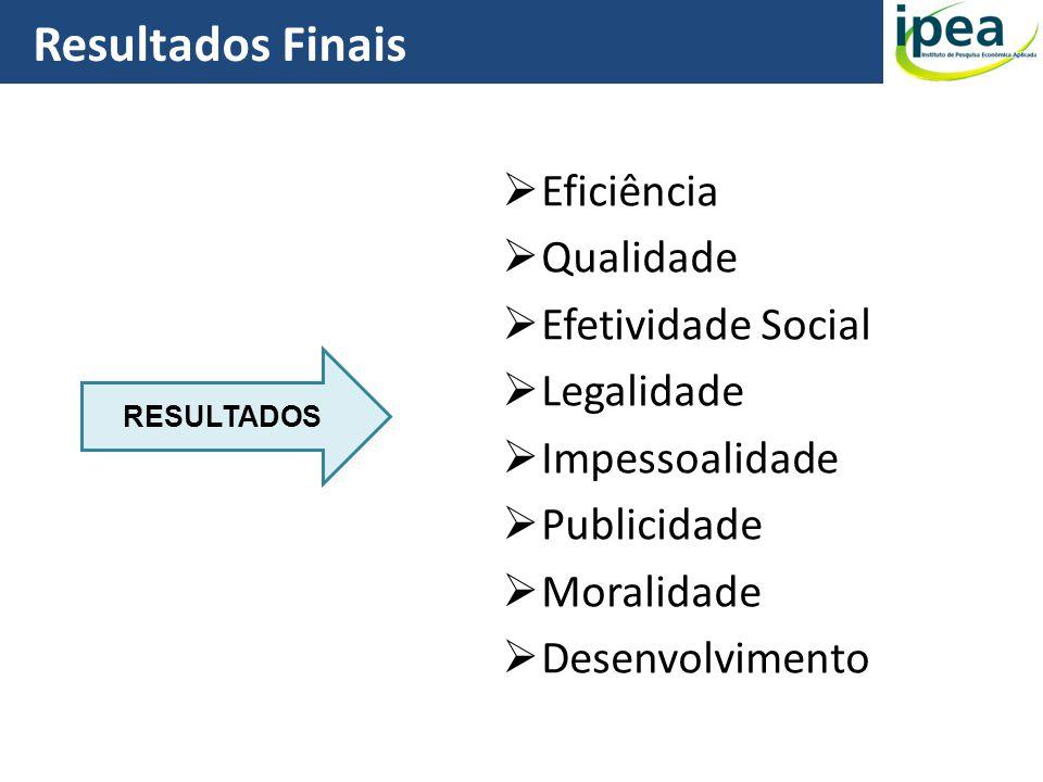 Resultados Finais Eficiência Qualidade Efetividade Social Legalidade