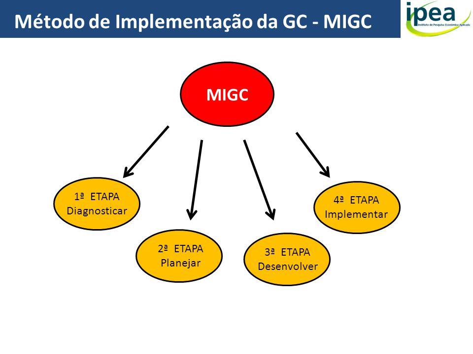 Método de Implementação da GC - MIGC