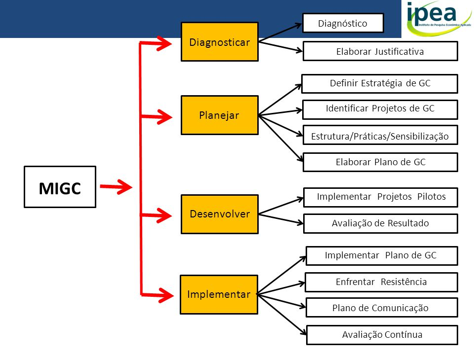 MIGC Diagnosticar Planejar Desenvolver Implementar Diagnóstico