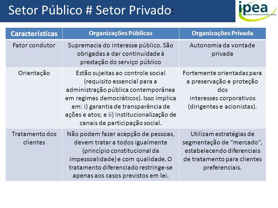 Organizações Públicas