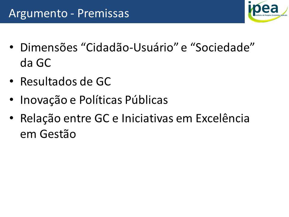 Argumento - Premissas Dimensões Cidadão-Usuário e Sociedade da GC. Resultados de GC. Inovação e Políticas Públicas.