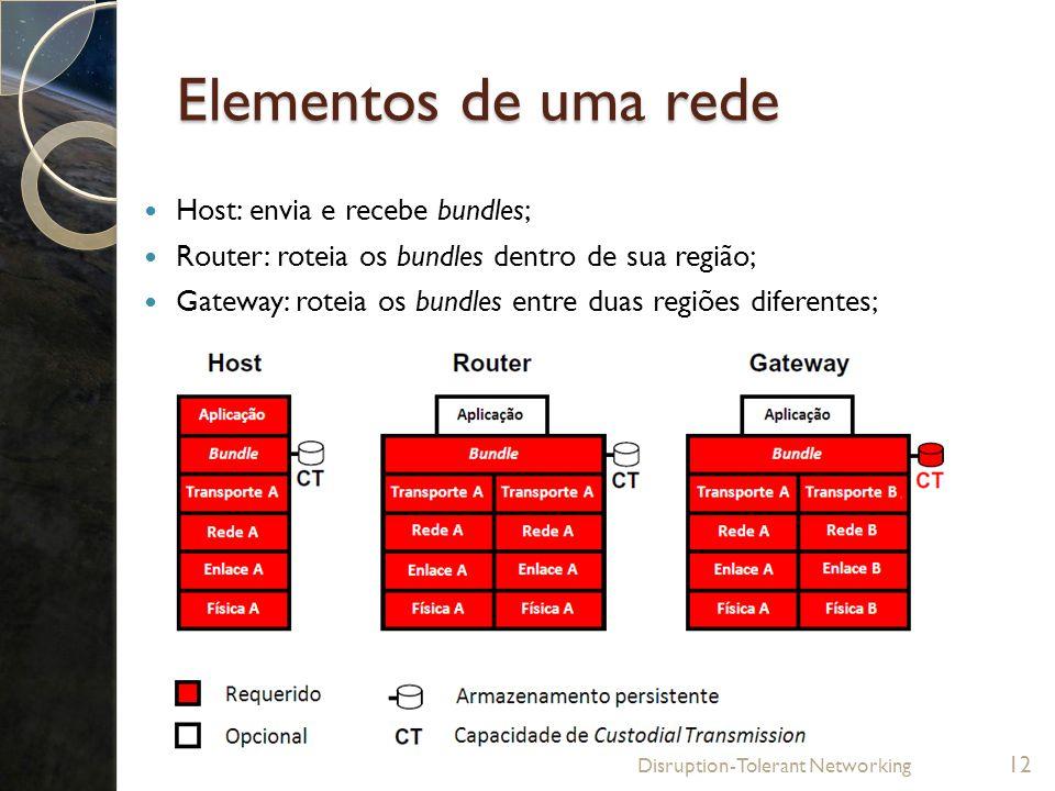 Elementos de uma rede Host: envia e recebe bundles;