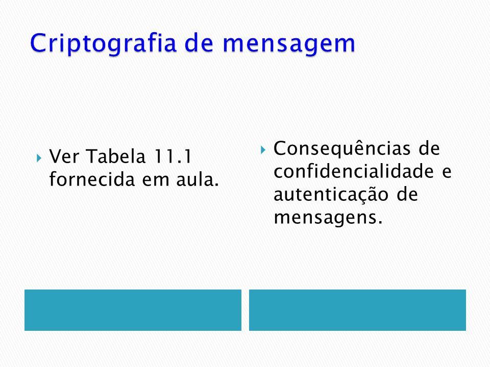 Criptografia de mensagem