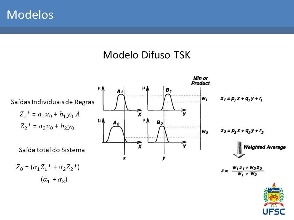 Modelos Modelo Difuso TSK Saídas Individuais de Regras
