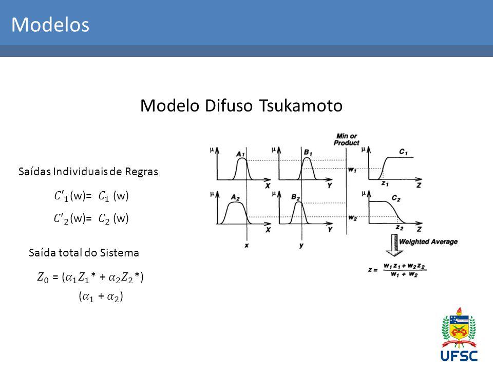 Modelos Modelo Difuso Tsukamoto Saídas Individuais de Regras