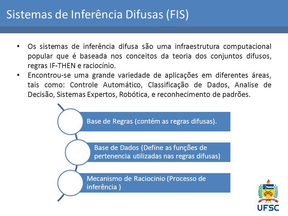 Sistemas de Inferência Difusas (FIS)