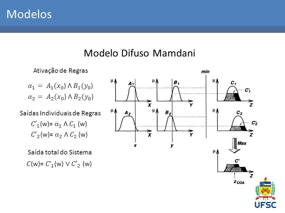 Modelos Modelo Difuso Mamdani Ativação de Regras