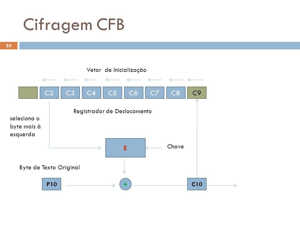 Cifragem CFB Vetor de Inicialização C2 C3 C4 C5 C6 C7 C8 C9 E +