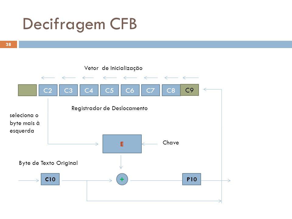 Decifragem CFB Vetor de Inicialização C2 C3 C4 C5 C6 C7 C8 C9 E +