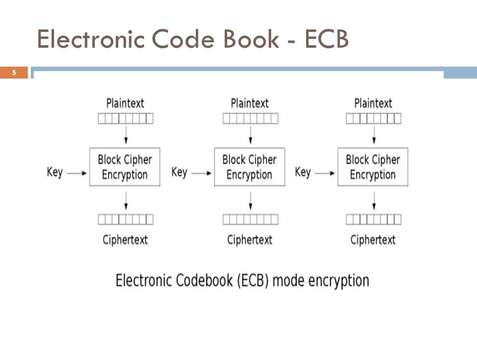 Electronic Code Book - ECB