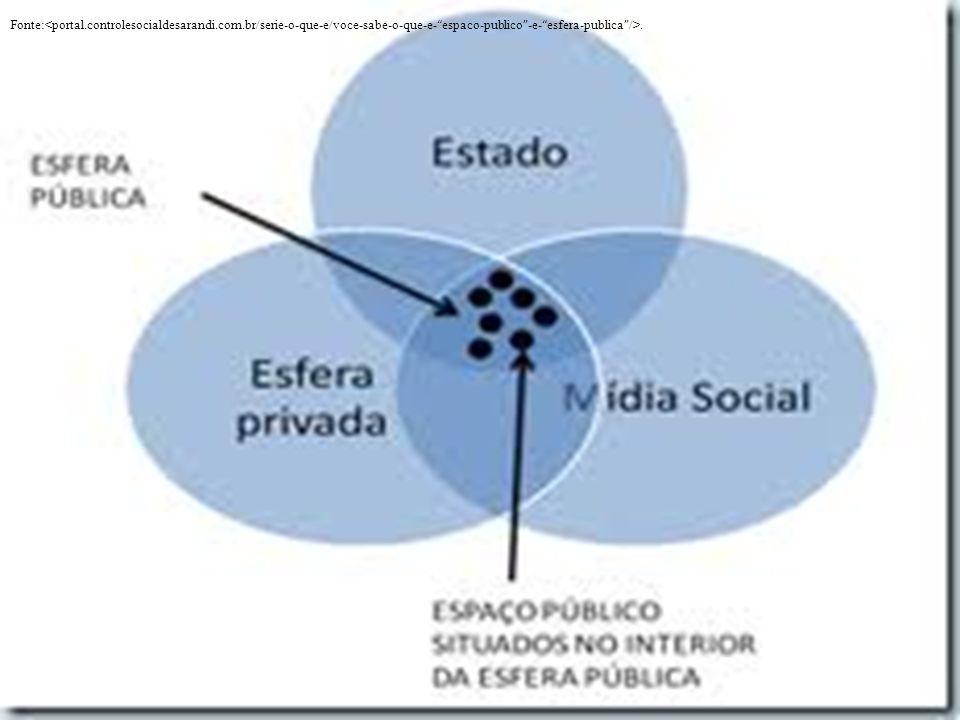 Fonte:<portal. controlesocialdesarandi. com
