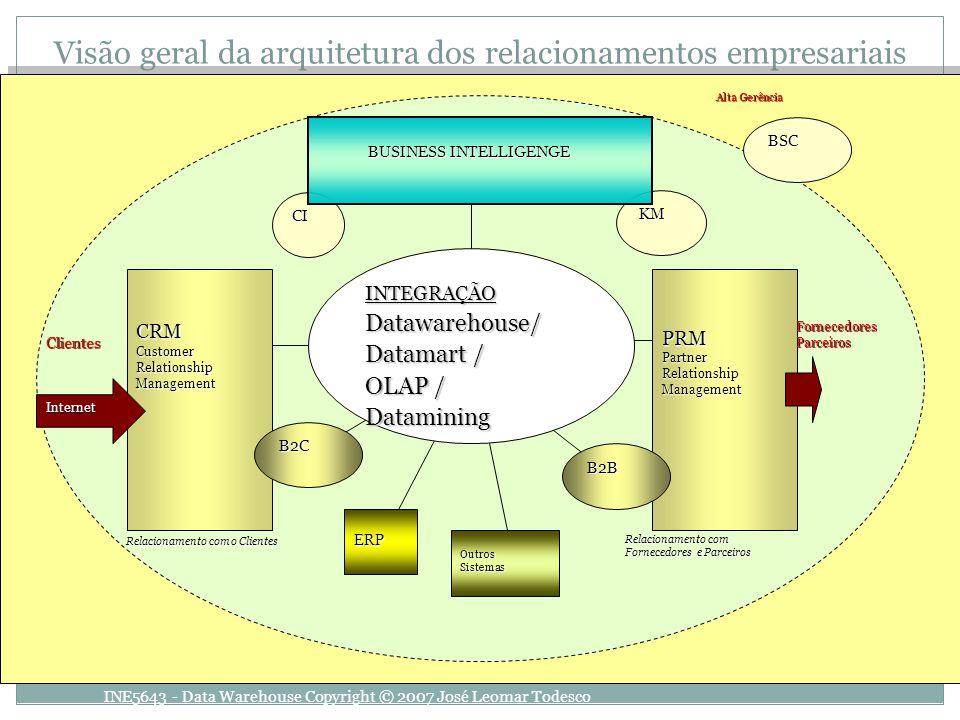 Visão geral da arquitetura dos relacionamentos empresariais
