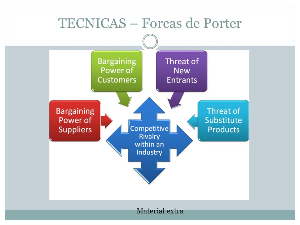 TECNICAS – Forcas de Porter