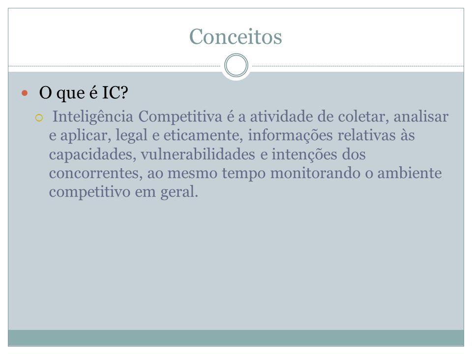 Conceitos O que é IC