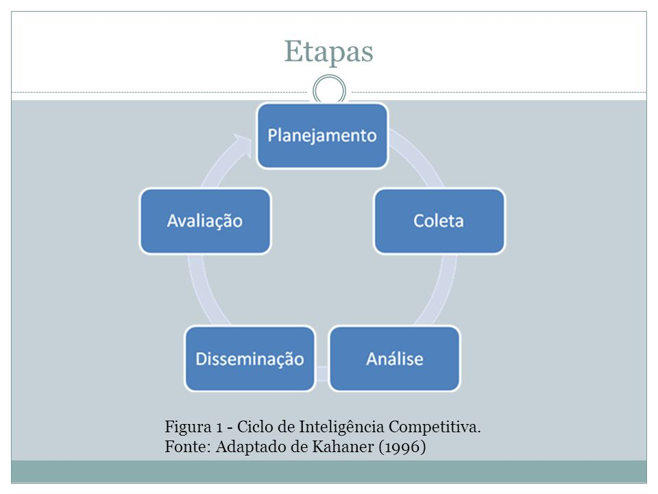 Etapas Figura 1 - Ciclo de Inteligência Competitiva.