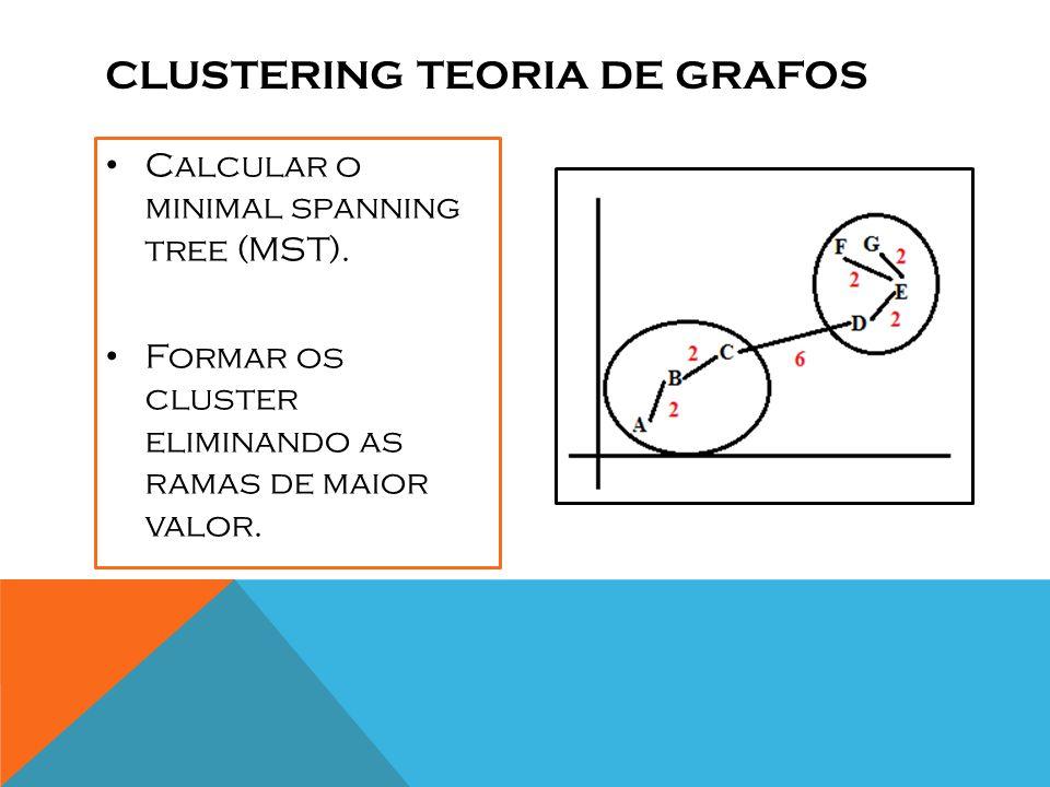 Clustering teoria de grafos