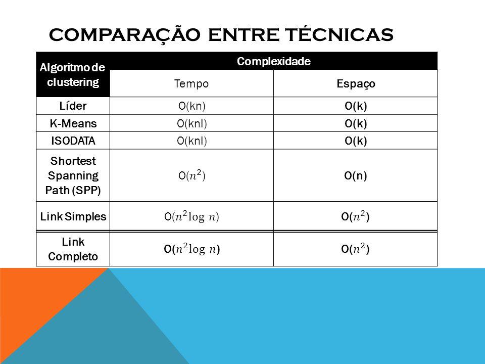 COMPARAÇÃO ENTRE TÉCNICAS