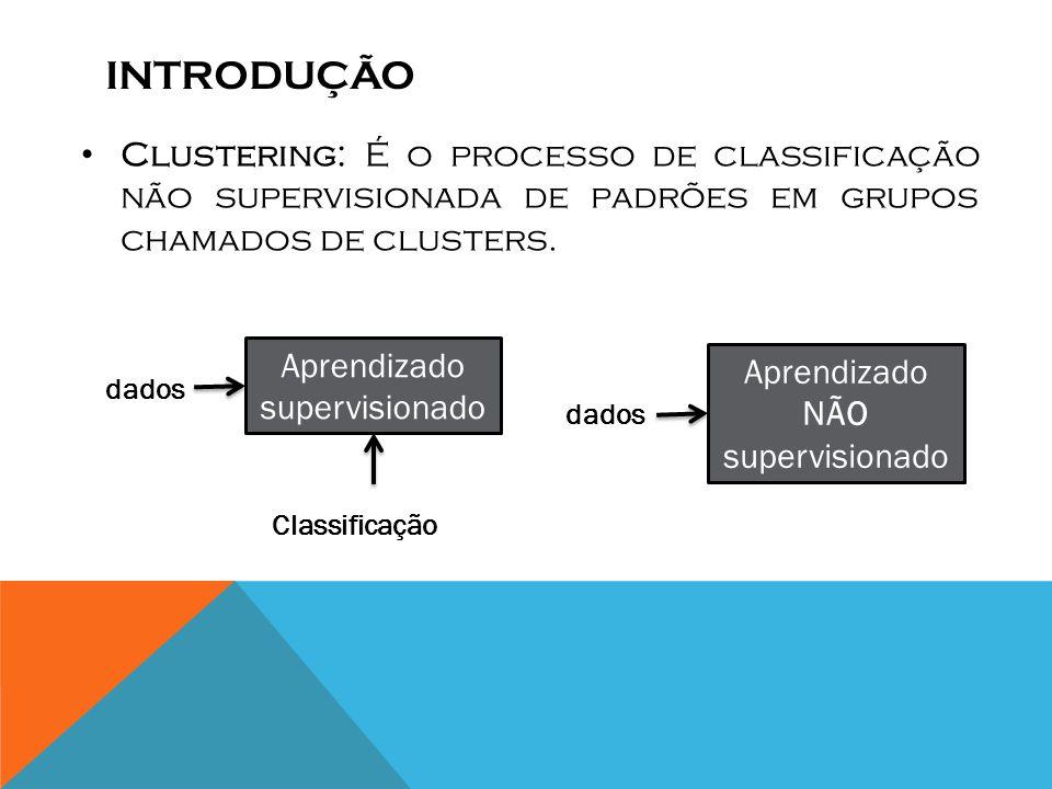 Introdução Clustering: É o processo de classificação não supervisionada de padrões em grupos chamados de clusters.