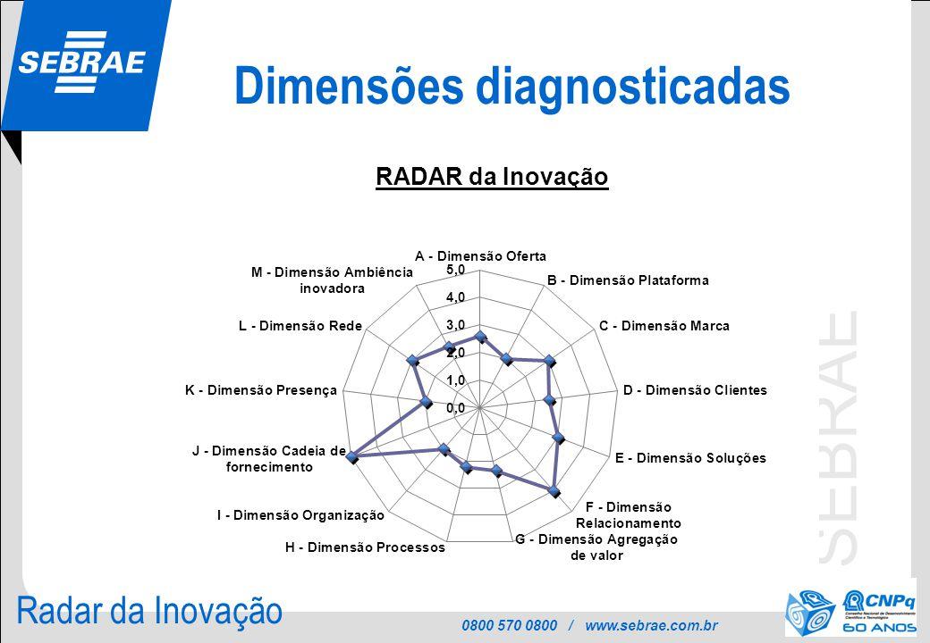 Dimensões diagnosticadas