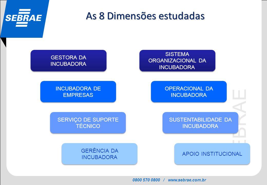 As 8 Dimensões estudadas