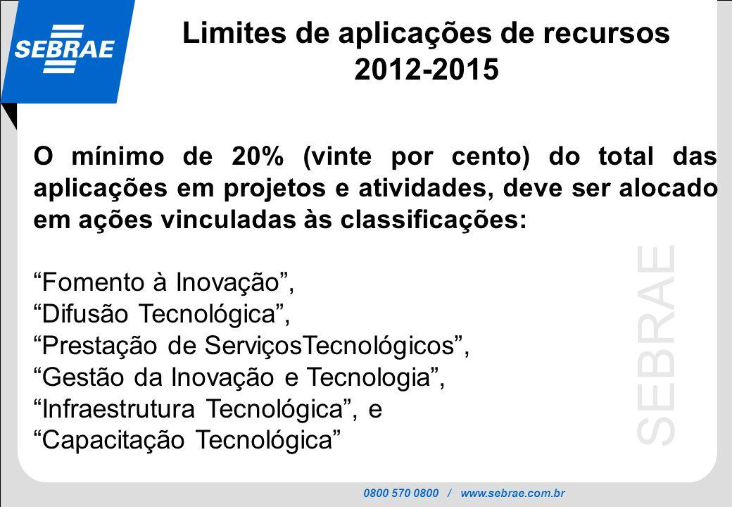 Limites de aplicações de recursos