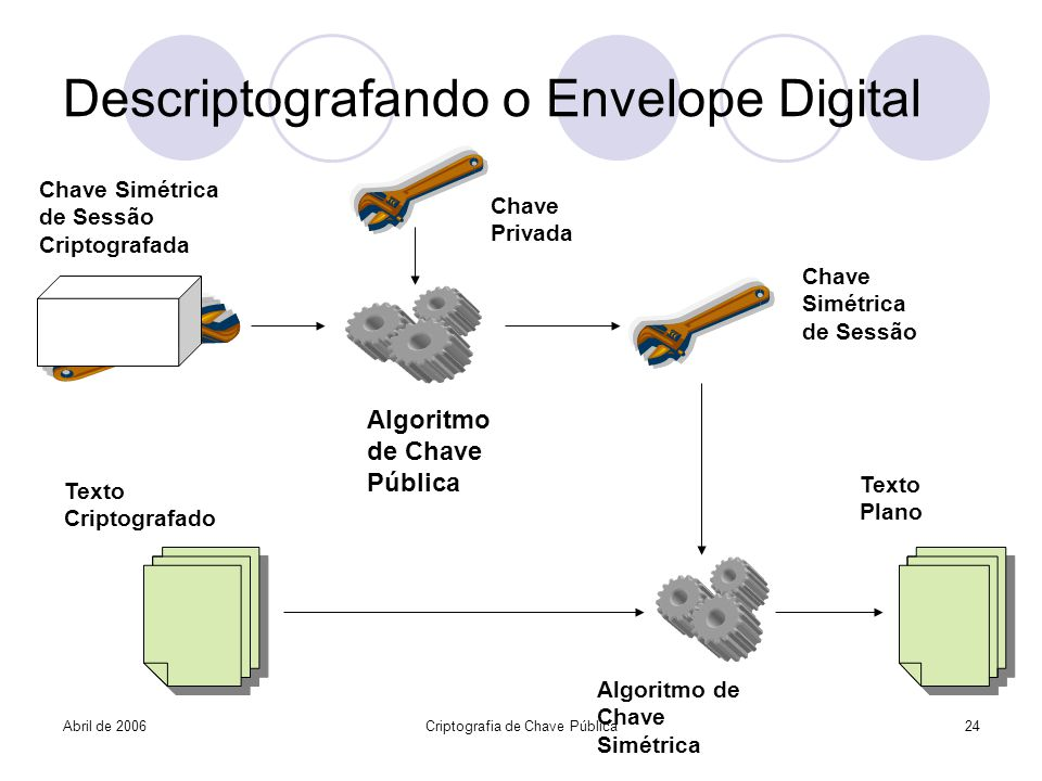 Descriptografando o Envelope Digital