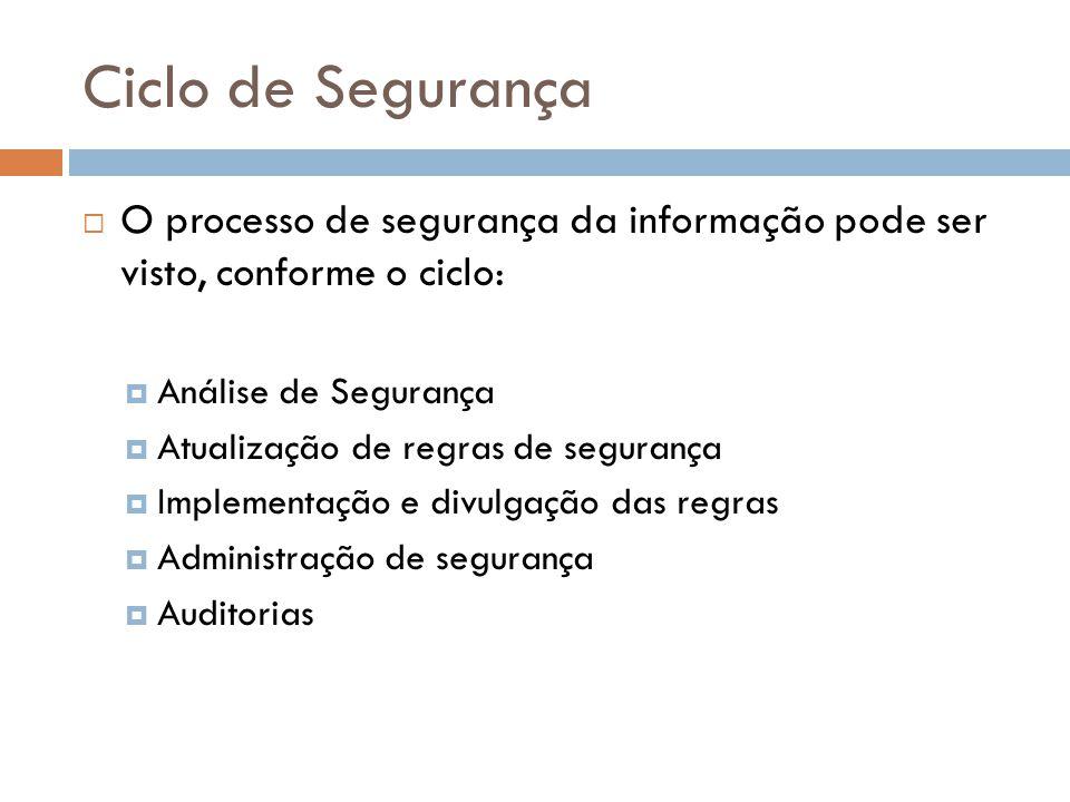 Ciclo de Segurança O processo de segurança da informação pode ser visto, conforme o ciclo: Análise de Segurança.
