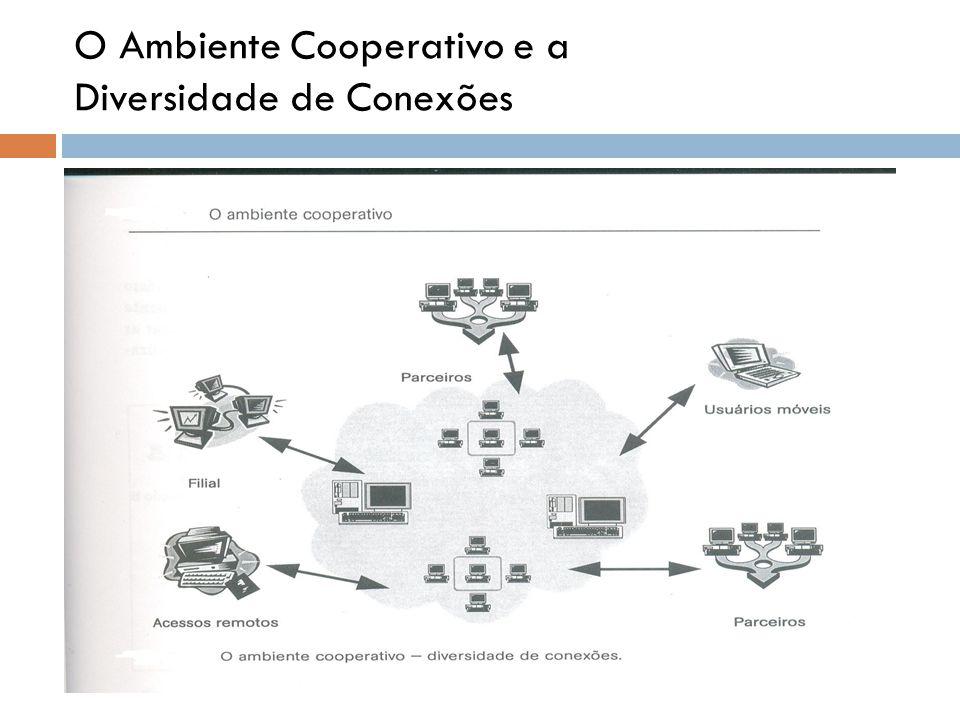 O Ambiente Cooperativo e a Diversidade de Conexões