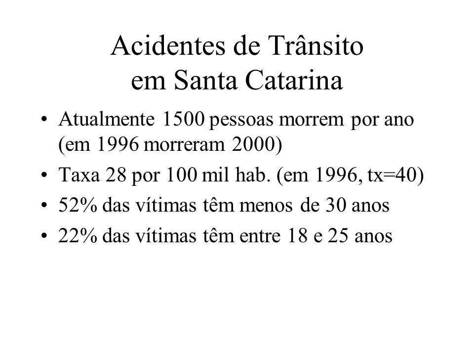 Acidentes de Trânsito em Santa Catarina