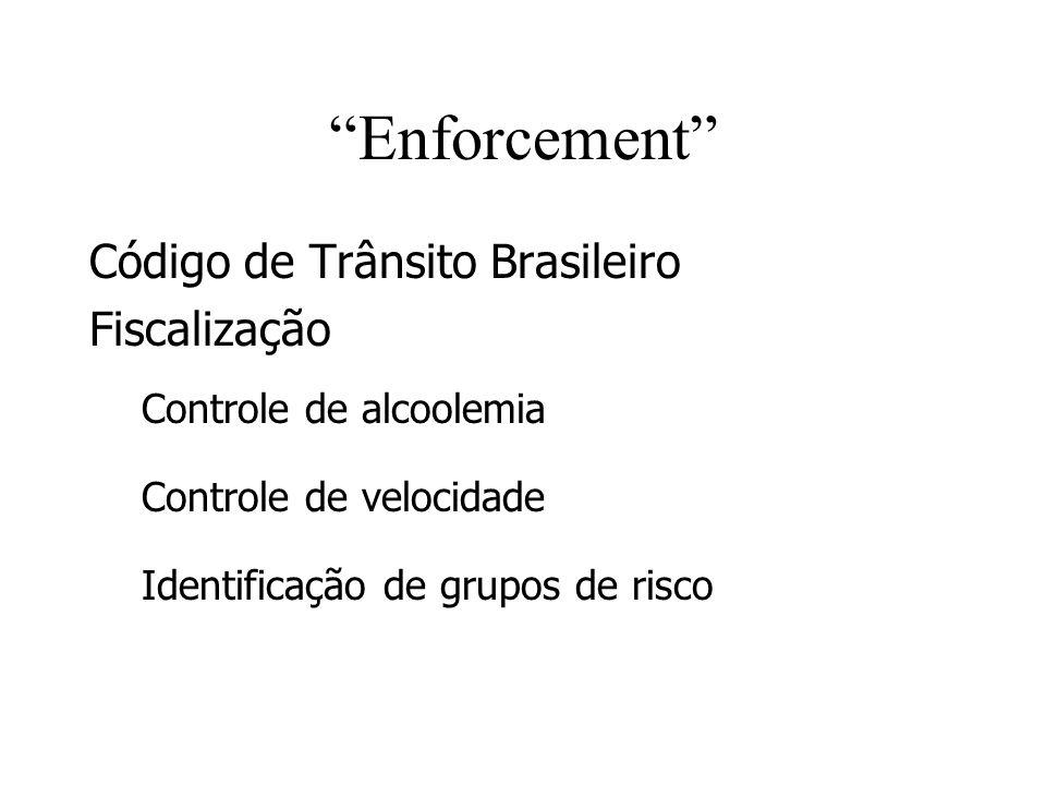 Enforcement Código de Trânsito Brasileiro Fiscalização