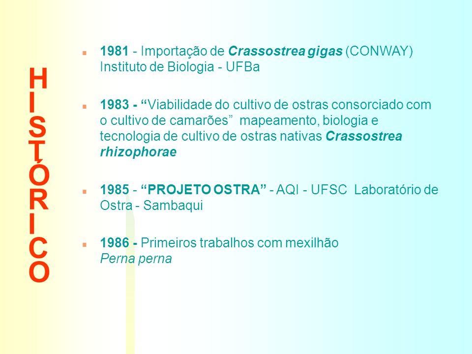 01/04/2017 H I S T Ó R I C O. 1981 - Importação de Crassostrea gigas (CONWAY) Instituto de Biologia - UFBa.