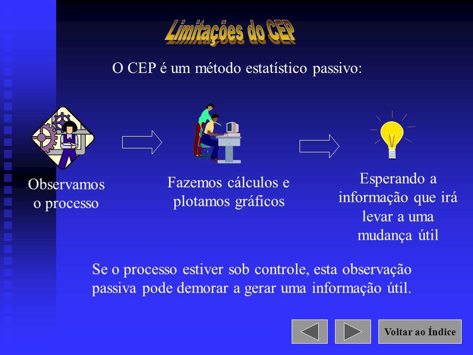Limitações do CEP O CEP é um método estatístico passivo: Esperando a
