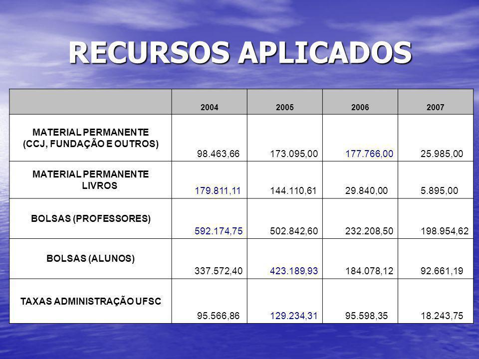 RECURSOS APLICADOS MATERIAL PERMANENTE (CCJ, FUNDAÇÃO E OUTROS)