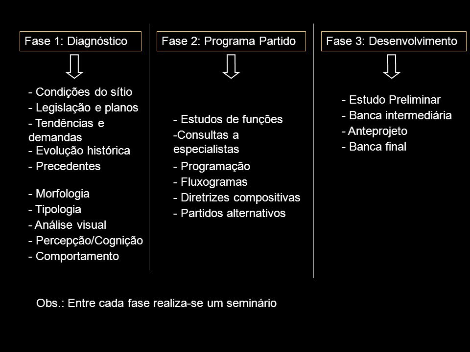 Fase 1: Diagnóstico Fase 2: Programa Partido. Fase 3: Desenvolvimento. - Condições do sítio. - Legislação e planos.