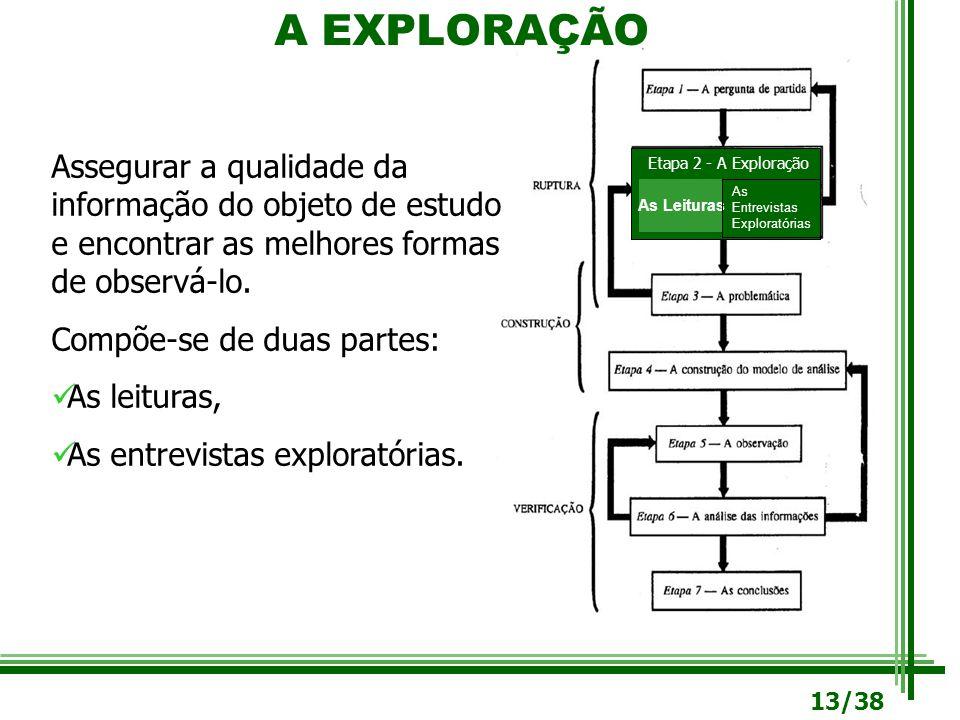 A EXPLORAÇÃO Assegurar a qualidade da informação do objeto de estudo e encontrar as melhores formas de observá-lo.